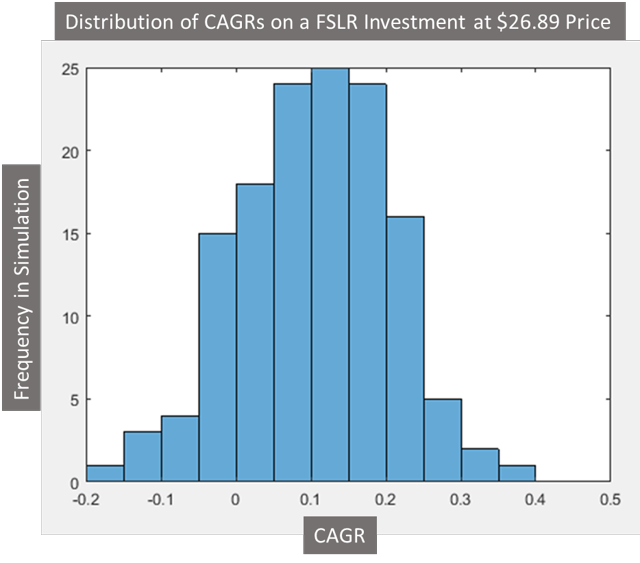 Figure 6. Monte Carlo of FSLR Investment