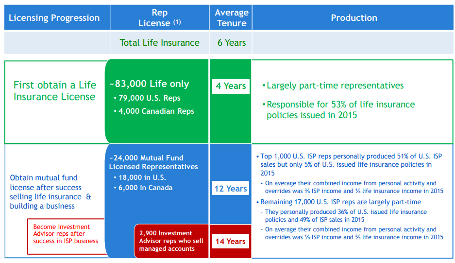 Opportunity In Primerica Primerica Inc NYSEPRI Seeking Alpha Stunning Primerica Life Insurance Quote