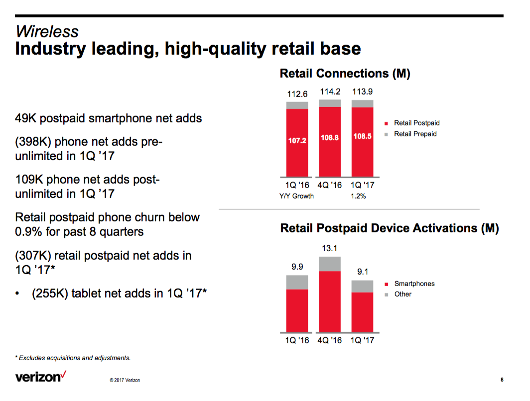 Verizon still struggling verizon communications nysevz nearly 400k before verizon unleashed unlimited data mid february investors will try to lean on the 109k net phone additions for the rest of the quarter biocorpaavc Image collections
