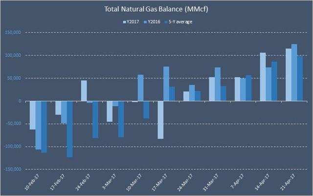Total Natural Gas Balance