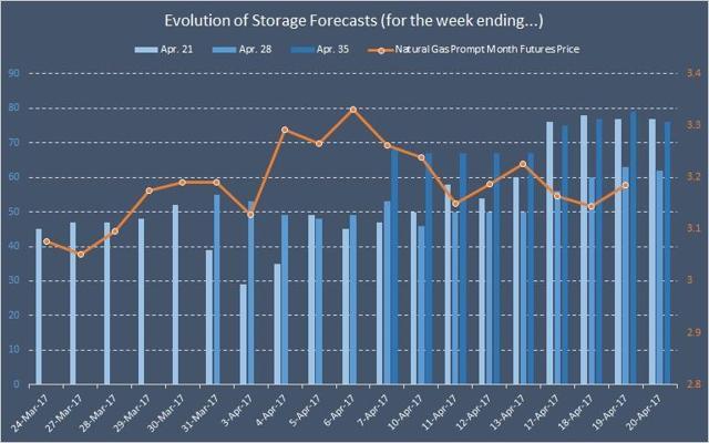 Evolution of Storage Forecasts