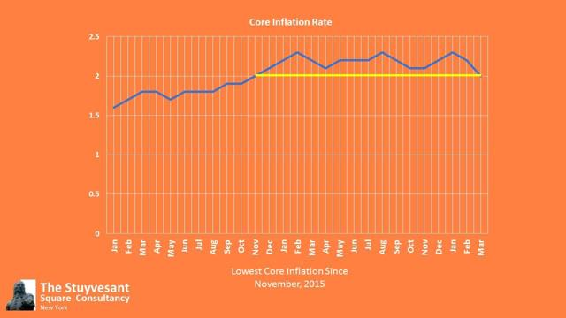 Core Inflation (Author