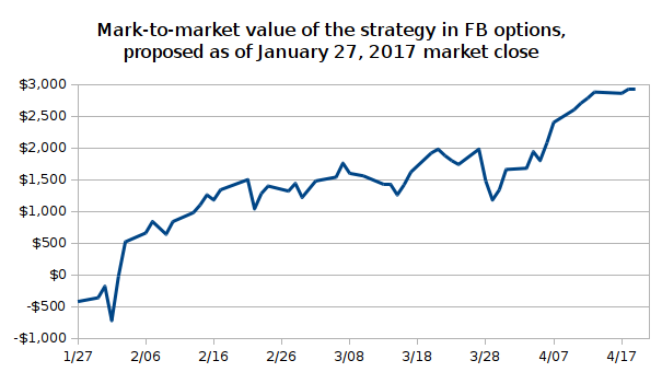 Mark-to-market value of the strategy in FB options, proposed as of January 27, 2017 market close
