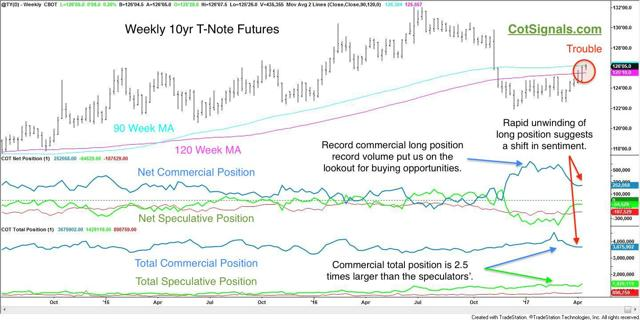 10-year treasury note futures with cot analysis