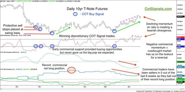daily 10-year t-note cot signals