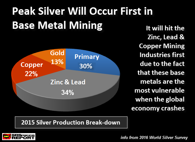 Peak Silver Will Occur First in Base Metal Mining