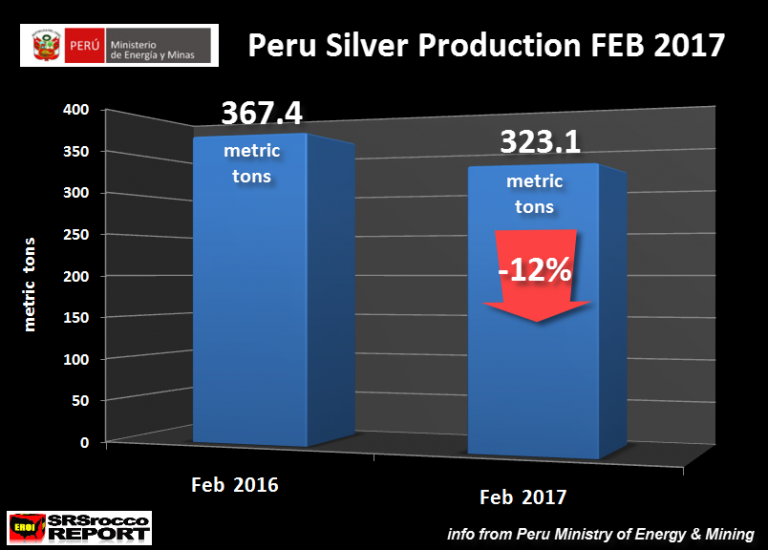 Huge Decline In Peru S Silver Production Suggests Future Supply At Risk
