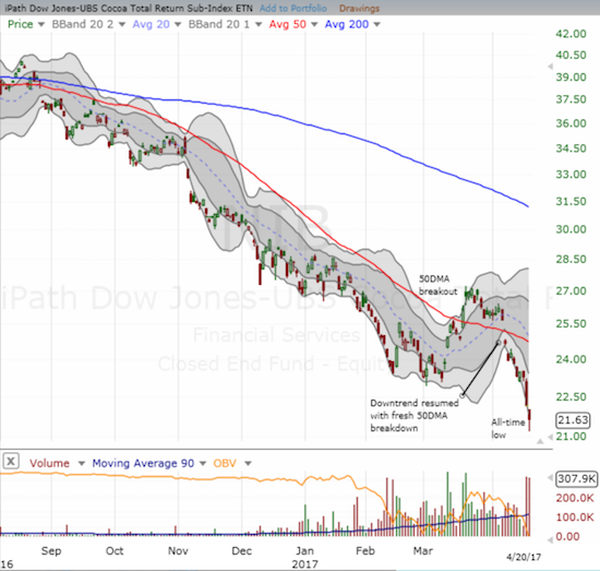 The iPath Bloomberg Cocoa SubTR ETN plunged to new all-time lows as the price of cocoa once again cratered.