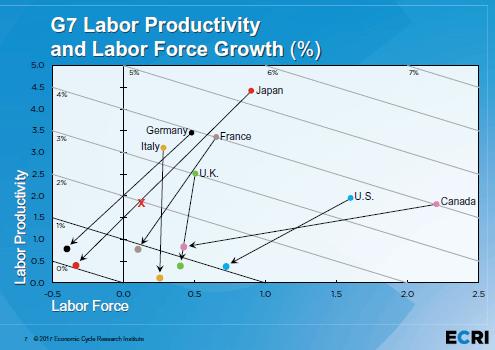 G7 Labor Productivity & Labor Force Growth (%)