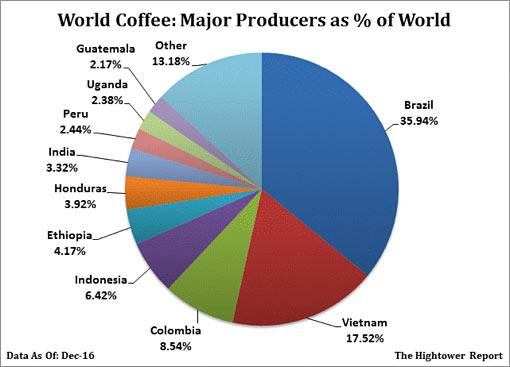 performance of coffee industry in brazil By 2100, more than 50% of the land used to grow coffee will no longer be arable ethiopia, the sixth largest producer of coffee, could lose 60% of its production by 2050.