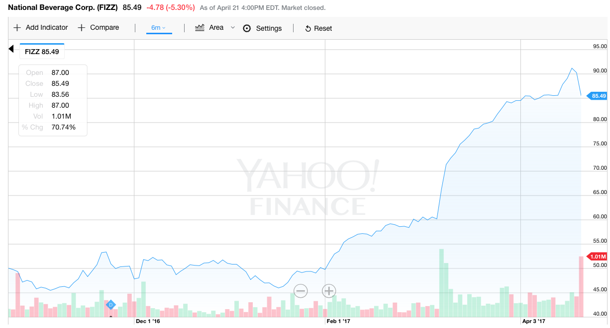 National beverage corporation a retail cult stock national source yahoo finance biocorpaavc