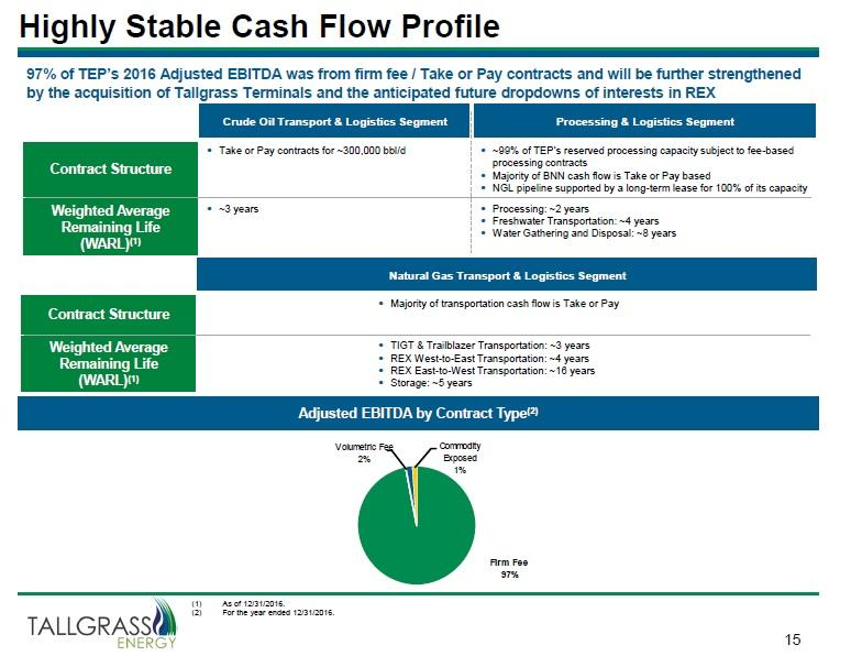 arcadian cash flow and terminal value