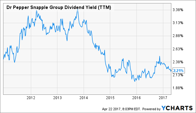 DPS Dividend Yield (<a href=