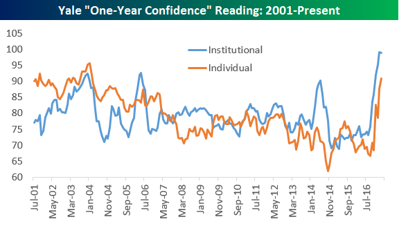 'Irrational Exuberance' Reading Explodes Higher