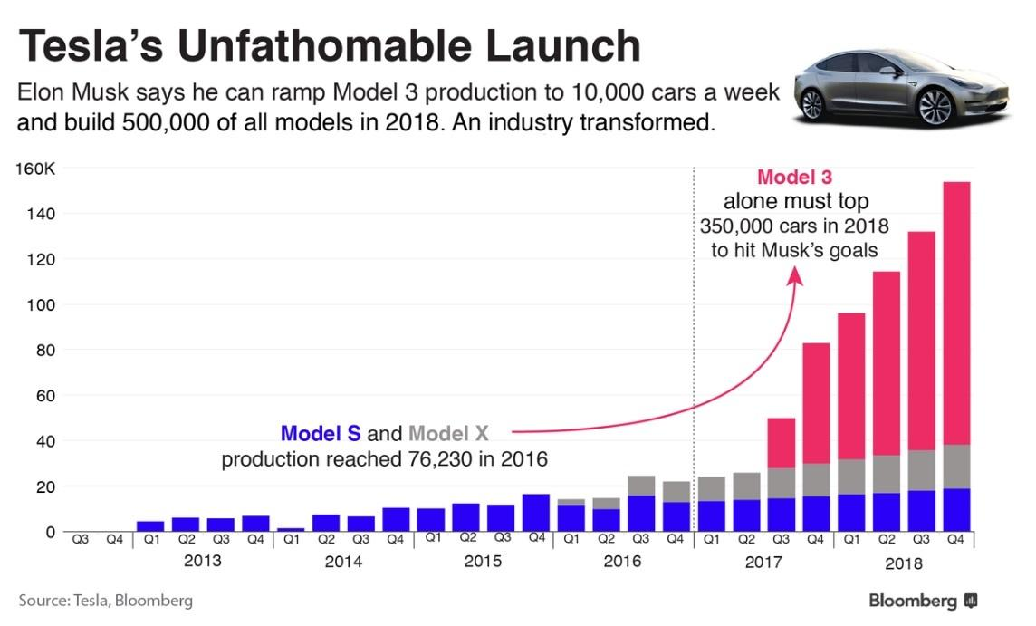 Tesla S Model 3 Launch Where Will The Lithium Come From