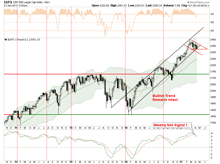 Markets Rally As Expected... Now What?