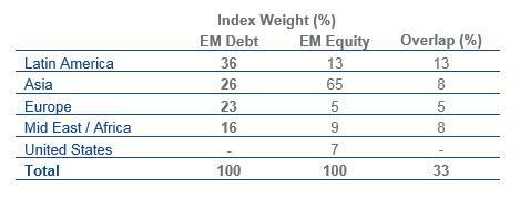 Index Weight (%) Chart