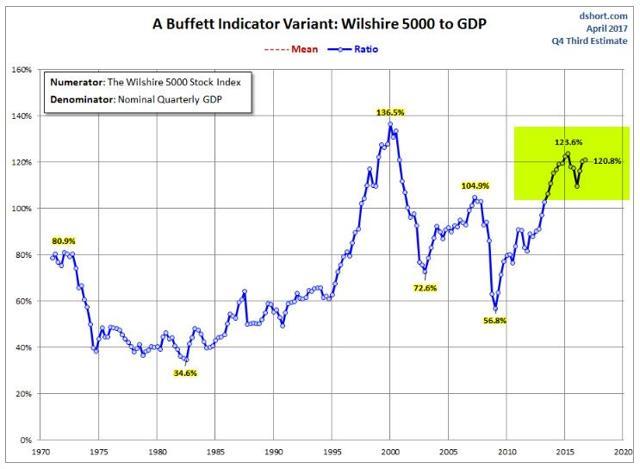 Buffett Indicator - Graycell Advisors