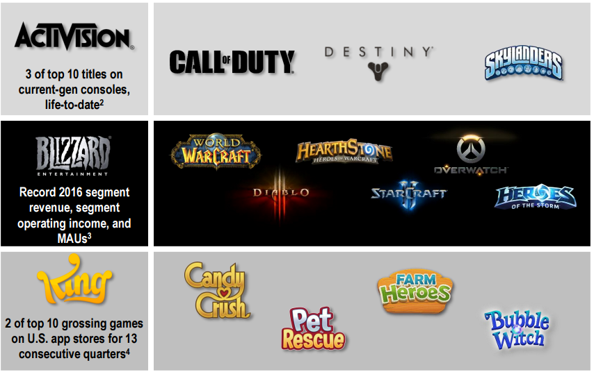 Which Prominent Video Game Stock Belongs In Your Portfolio