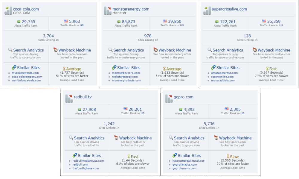 GoPro Alexa Ranking Comparison