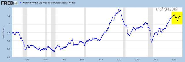 Graycell Advisors - Market Cap to GNP
