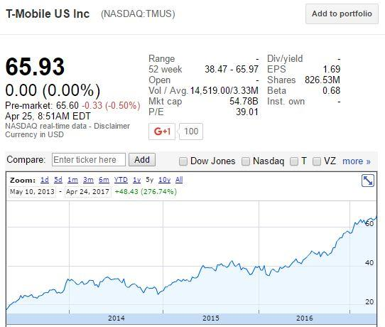 T-Mobile: Buy The Disruptor - T-Mobile US, Inc  (NASDAQ:TMUS