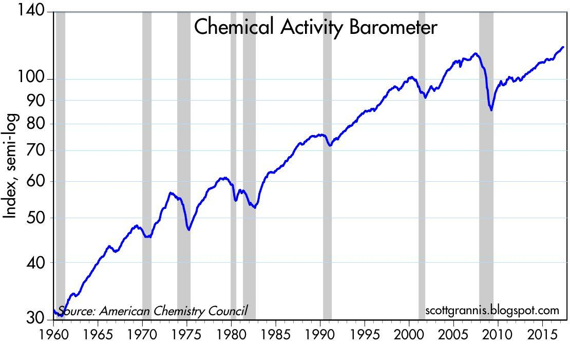 barometer chemistry. the chemical activity barometer rose 5.2% in past 12 months, one of its strongest showings seven years (the being year ended march, chemistry e