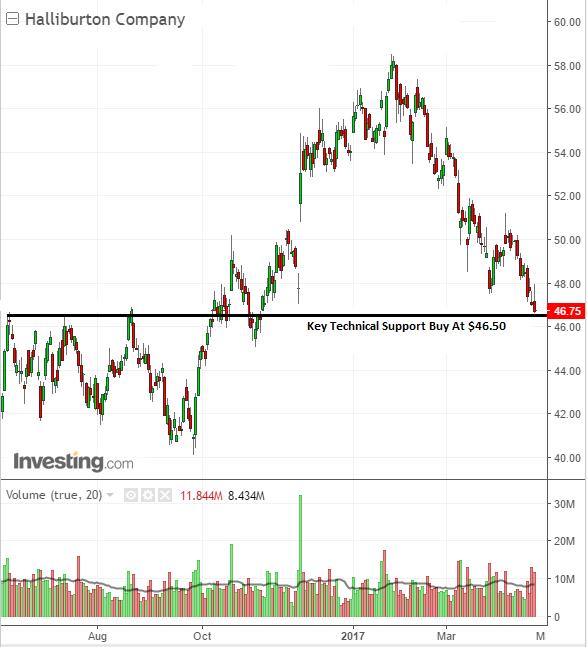 Stock chart bullish buy trade on Halliburton Company shares