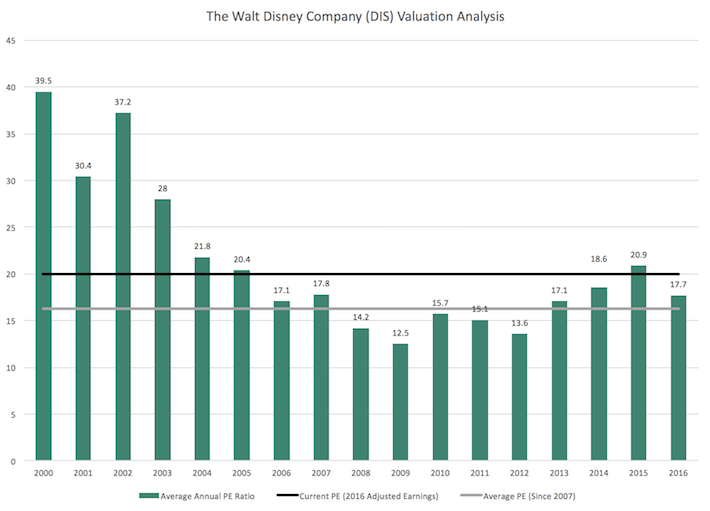 the walt disney company analysis
