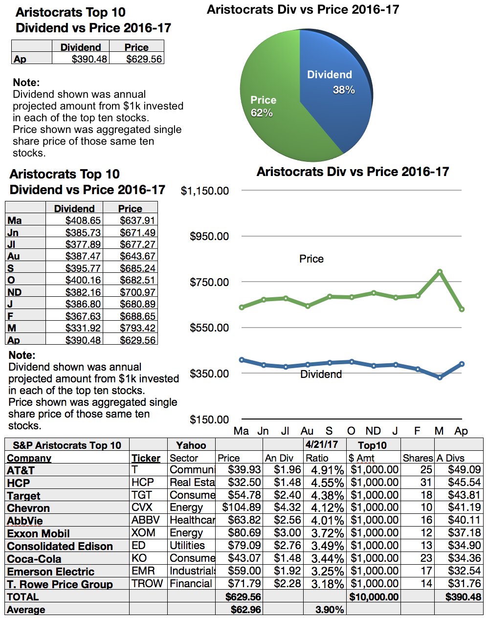 Sp 500 dividend aristocrats top gainers for april are chevron aristocrats top dog dividends for april biocorpaavc Gallery