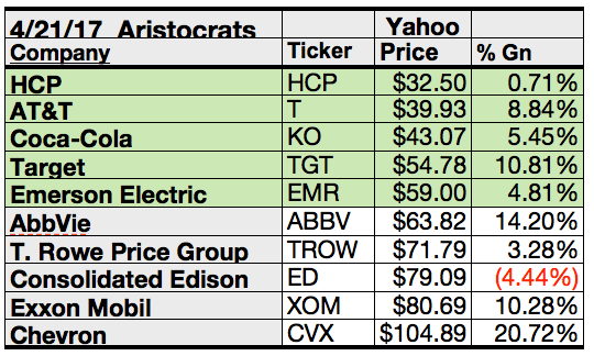 Sp 500 Dividend Aristocrats Top Gainers For April Are Chevron