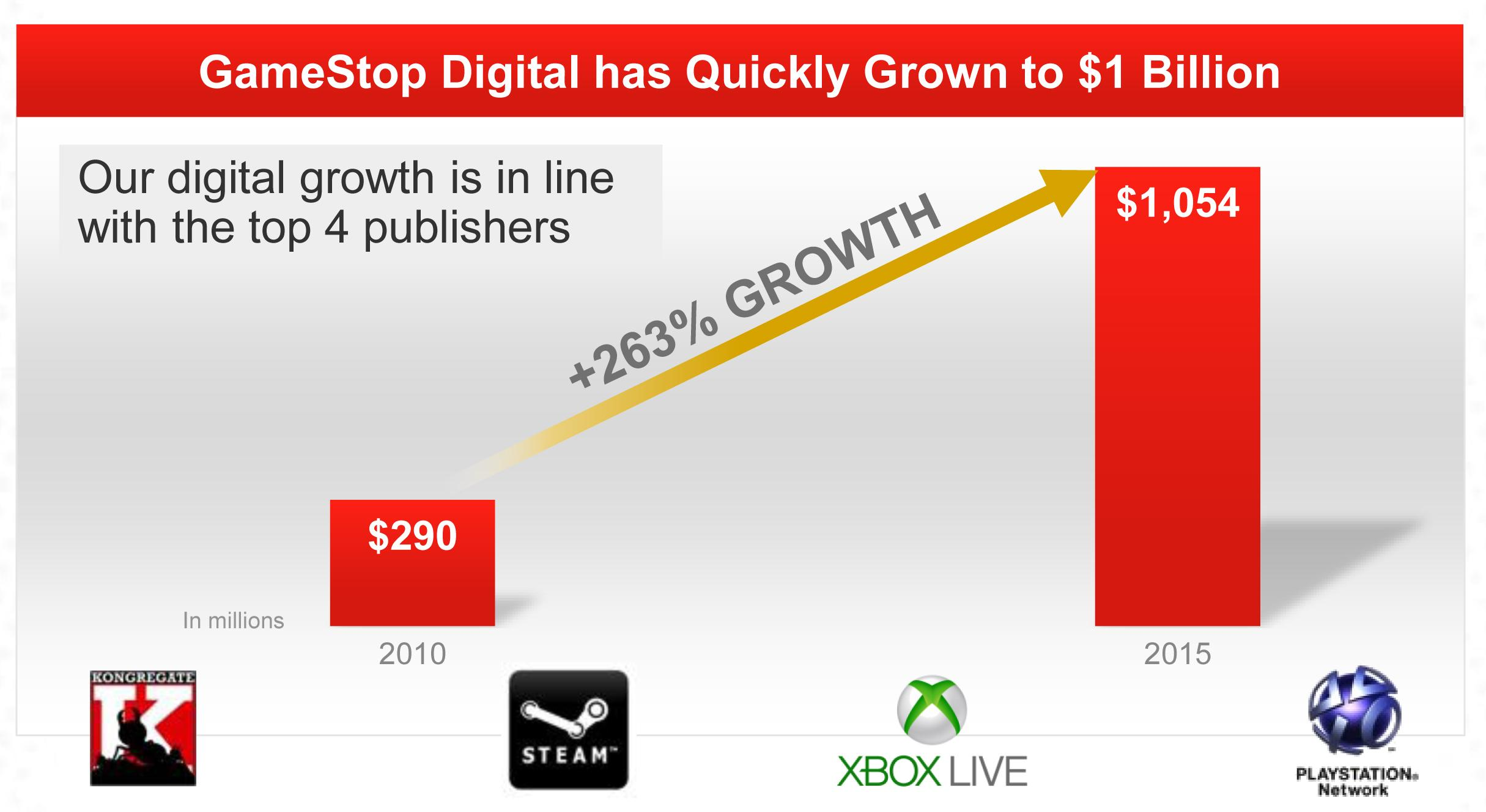 digital networks will finally crush gamestop s pre owned business
