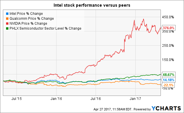 Intel Stock Quote | Intel Beats On Earnings And Bets On Disruptive Growth Is It A Buy