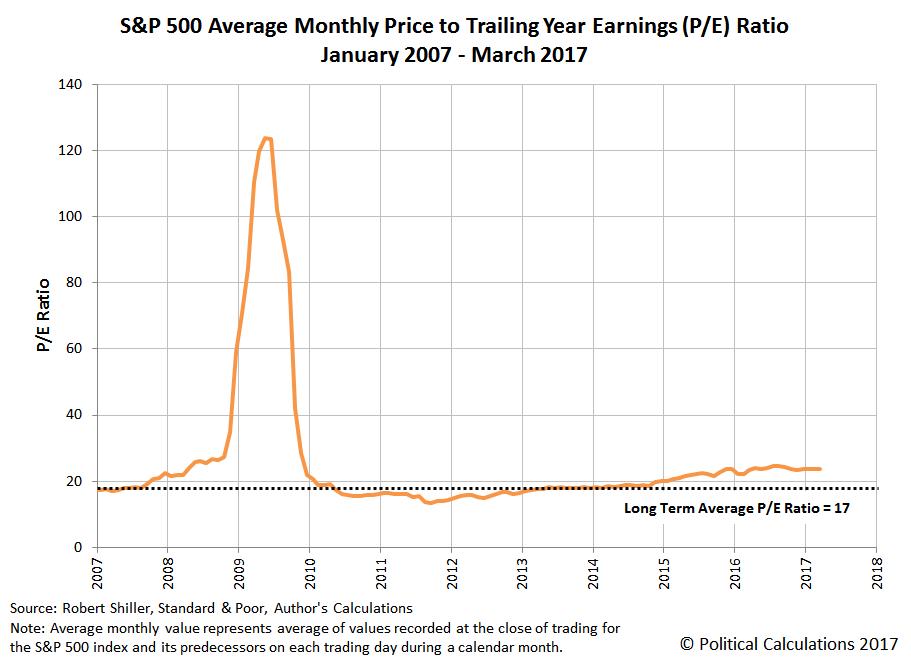 How The S&P 500's P/E Ratios Can Levitate | Seeking Alpha
