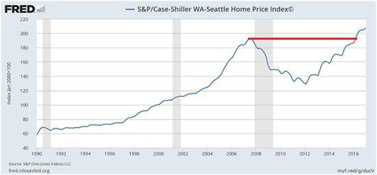 The Housing Bubble Is Back | Seeking Alpha