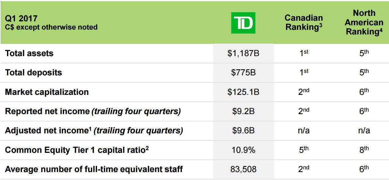 Toronto Dominion A High Yield Bank Stock Paying Dividends Since