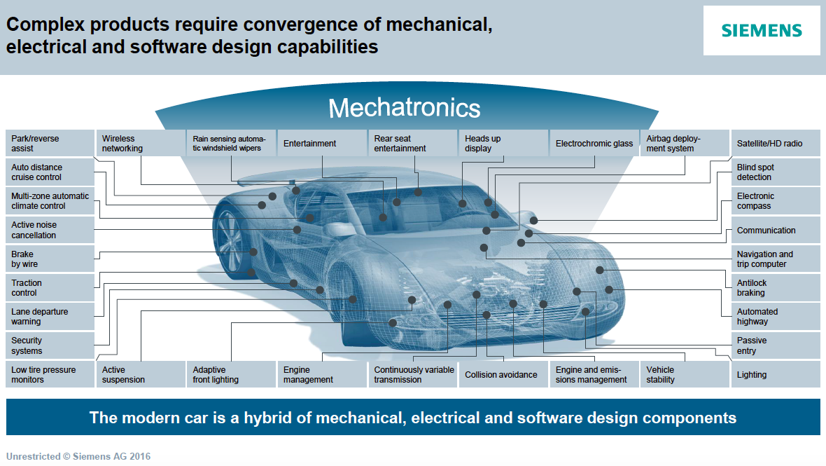 Siemens Wants Its Software Behind Every Product, Every Industry ...