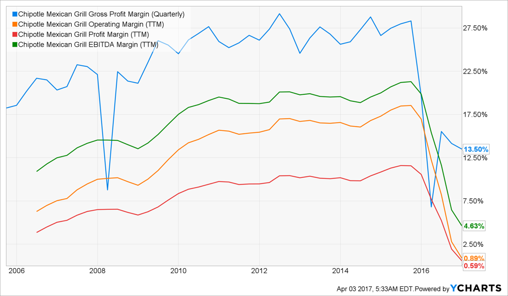 Chipotle Why I Disagree With Ackman Chipotle Mexican Grill Inc
