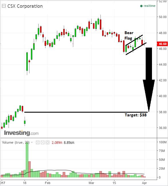 Stock market bear flag on shares of CSX Corporation