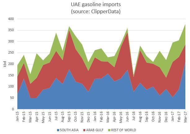 UAE gasoline imports Mar 17.jpg