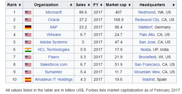 Top 10 pure play software companies.