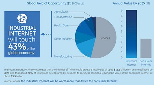 GE forecast for Industrial Internet of Things (IIoT).