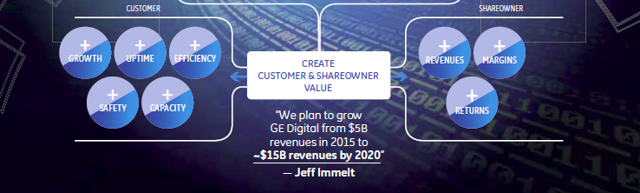 GE predicts $15 billion in sales for GE Digital by 2020.
