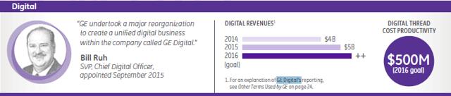 GE reports $5 billion in GE Digital revenue for FY 2015.