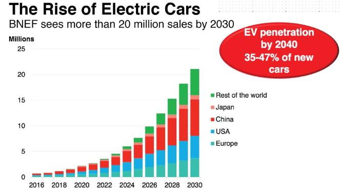 Electric Car Sales September