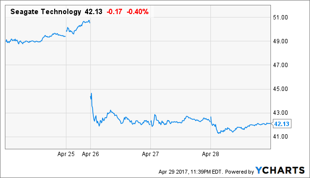 Reduces Position in Seagate Technology PLC (STX)