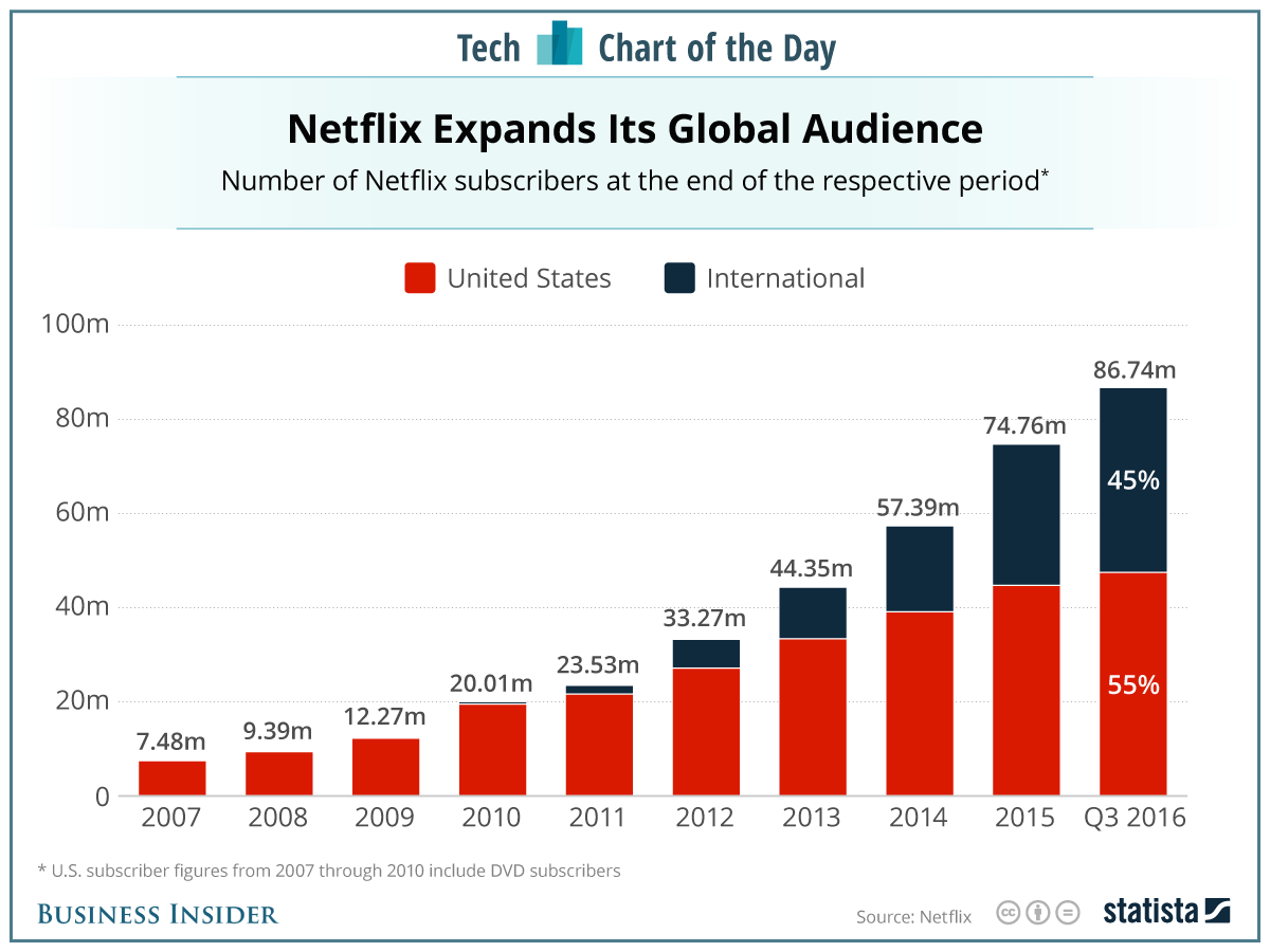 Just In The Last 3 Years, Amazon Added Nearly 30 Million Users In Just The  Us, Whileflix Managed To Add Roughly The Same Amount (but Nearly  Doubled Its
