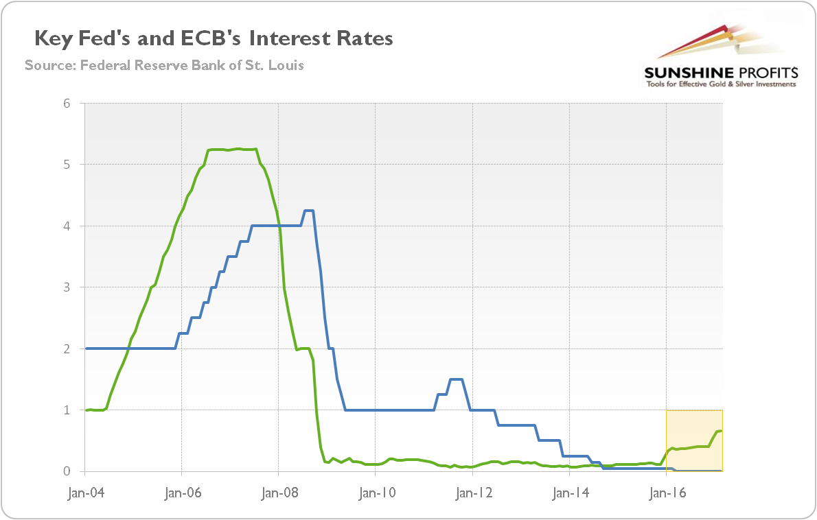 Chart 2 The Federal Funds Rate Green Line And Ecb S Main Refinancing Red From 2004 To 2017