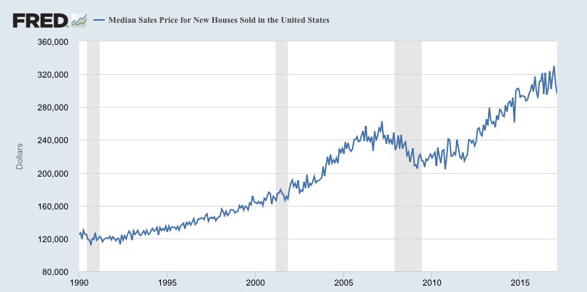 America 39 s real estate is booming but is it a bubble for House music 1990 charts
