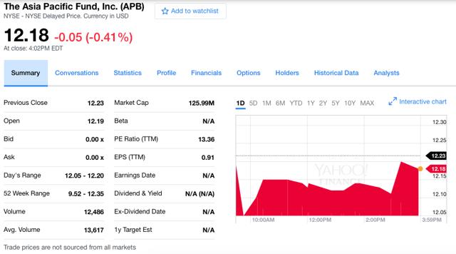 The Asia Pacific Fund Inc. (NYSE:<a href='https://seekingalpha.com/symbol/APB' title='Asia Pacific Fund'>APB</a>) src: Yahoo Finance